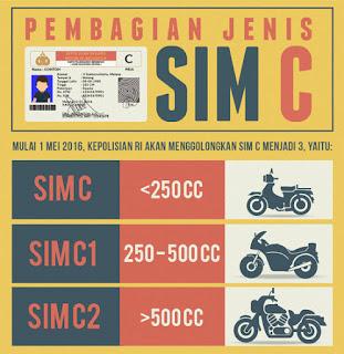 SIM C C1 C2