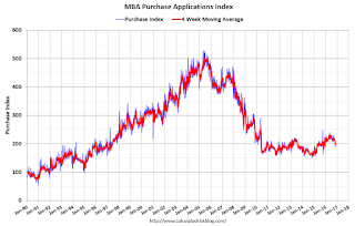 Mortgage Purchase Index