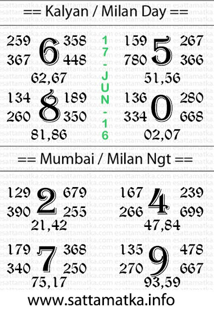 Open2Close Indian Matka Satta Matka Chart [17-June]