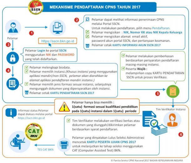 gambar mekanisme pendaftaran CPNS online 2017