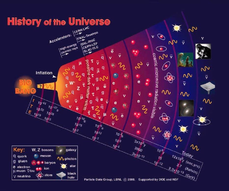 Las infladas ondas del Big Bang