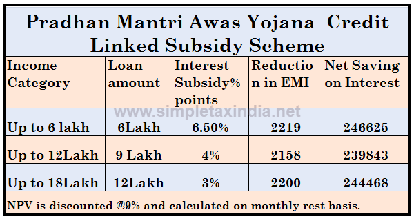 INTEREST SUBSIDY OF 2 4 LAKH ON FIRST HOUSE LOAN -CHECK HOW | SIMPLE
