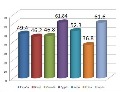 Comparación del índice de dependencia España - Brasil - Canadá - Egipto - India - China - Japón