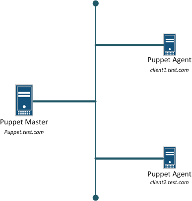 Juniper MX Router DDOS Protection for IRB Interfaces in VPLS