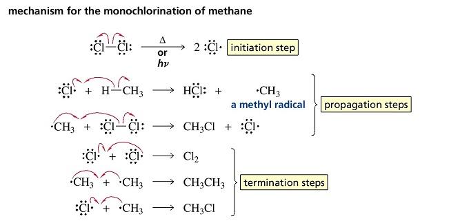 Look4chemistry Halogenation Of Alkanes