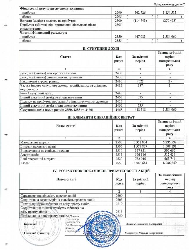 Фінансова звітність ДП Антонов