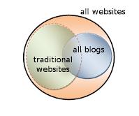 blog versus website
