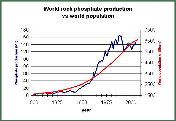 Wereld fosforiet productie versus wereldbevolking