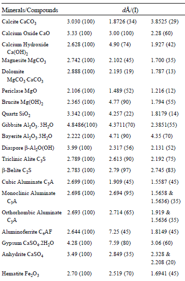 Table 1. Characteristic XRD Lines of Some Relevant Minerals and Compounds