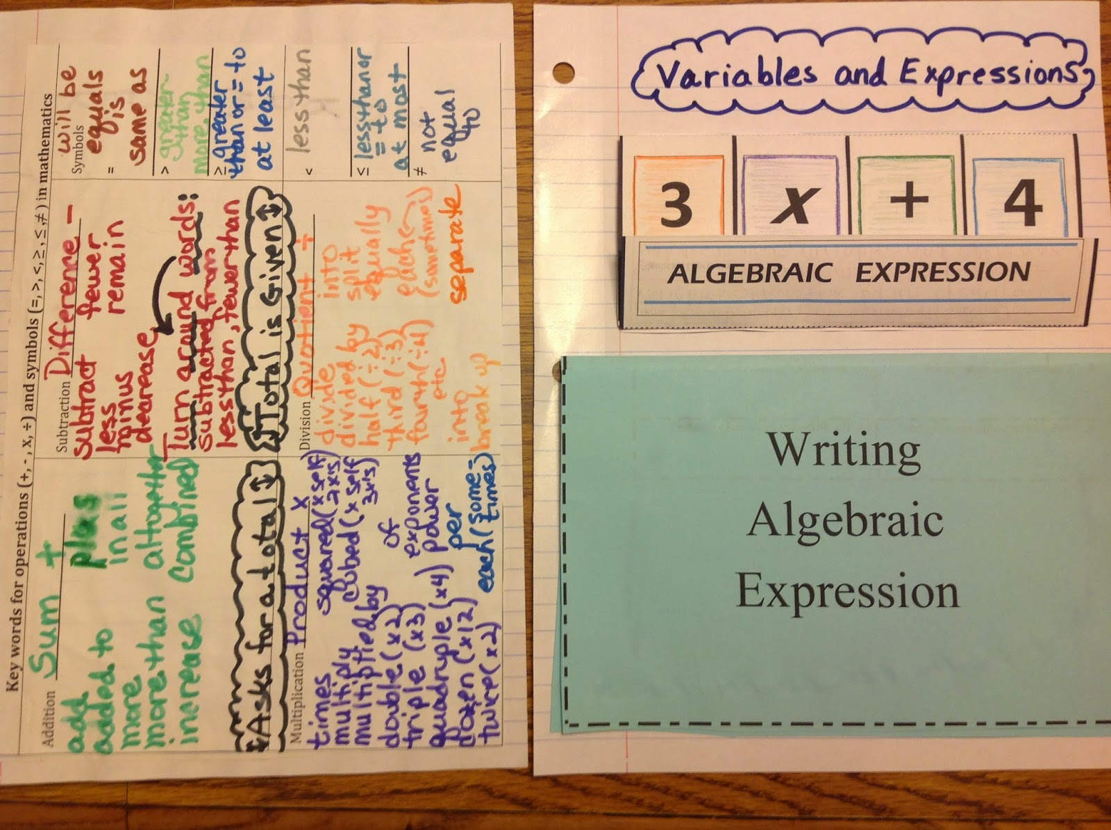 Translating Algebraic Expressions and Equations