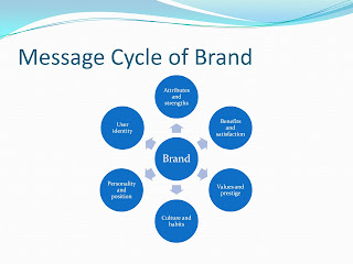 Product Branding is the key to promote marketing of products and stabilize the reputation of a company