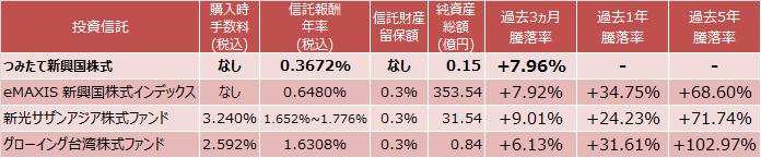 つみたて新興国株式、eMAXIS 新興国株式インデックス、新光サザンアジア株式ファンド、グローイング台湾株式ファンド成績表