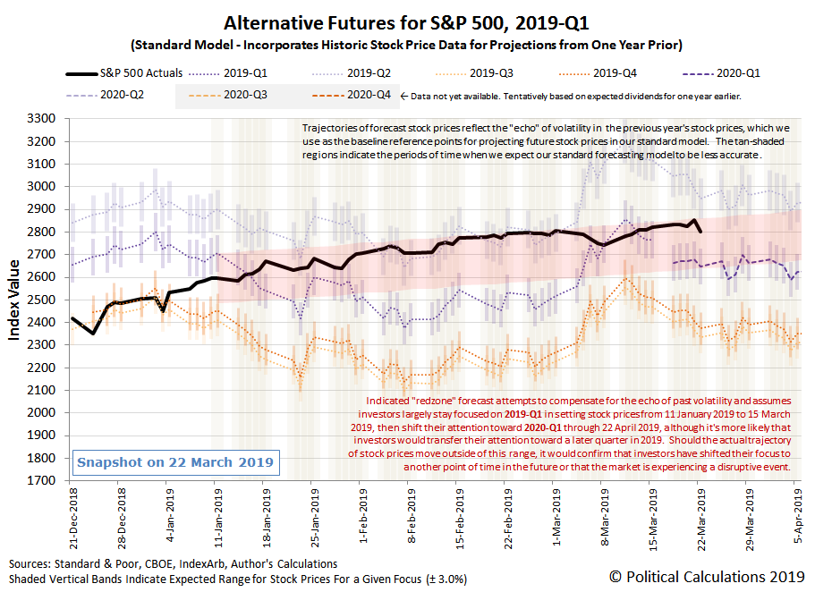 Alternative Futures - S&P 500 - 2019Q1 - Standard Model with Annotated Redzone Forecast - Snapshot on 22 Mar 2019