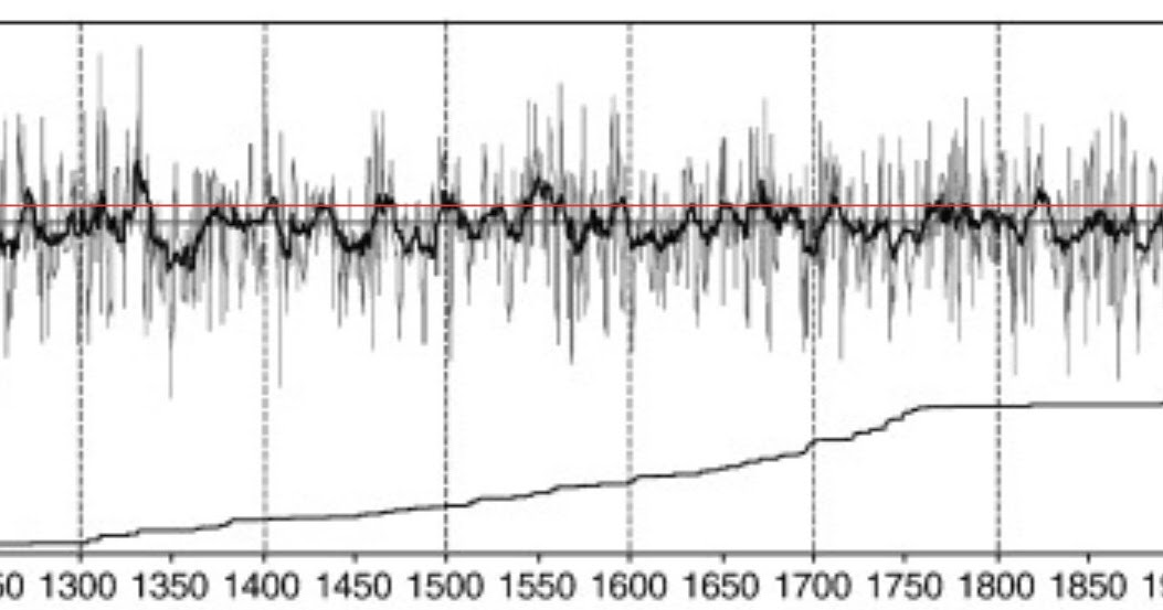 THE HOCKEY SCHTICK: New paper shows Canadian temperatures