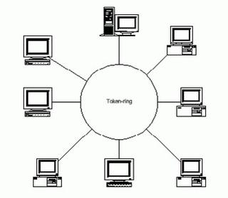 Mengenal Tiga Jenis Topologi Komputer Yang Sering Digunakan Besera Kelebihan dan Kekurangannya