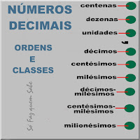 Ilustração mostrando as ordens dos números decimais:centenas, dezenas, unidades, décimos, centésimos, milésimos, décimos-milésimos, centésimos-milésimos, milionésimos