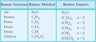 Hubungan antara rumus empiris dan rumus molekul beberapa senyawa.