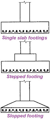 Types of column footings