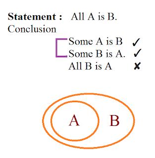 syllogism shortcuts