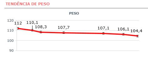 grafico-perda-peso-termogenico