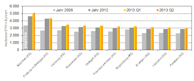 Property Investment in Germany: Rise in Porperty Prices and Rents Flattens Out in Q2 / 2013