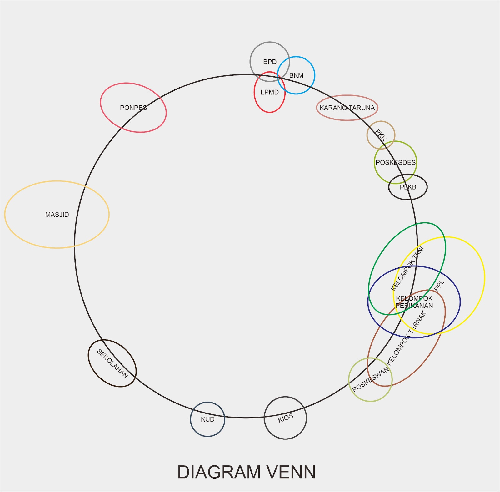 Contoh Diagram Venn Media Penyuluhan Pertanian