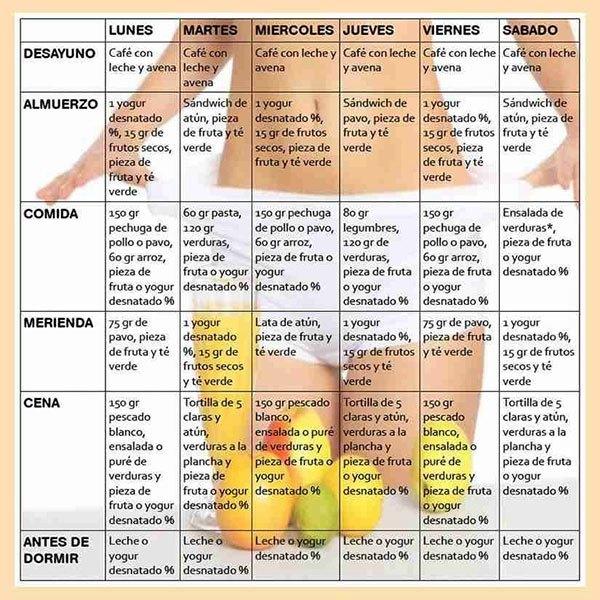 plan de dieta de muestra para bajar de peso rápido