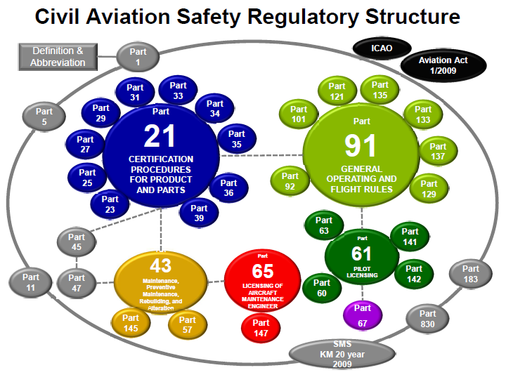Civil Aviation Safety Regulations - CASR