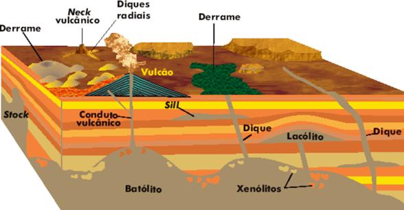 Principais formas vulcânicas