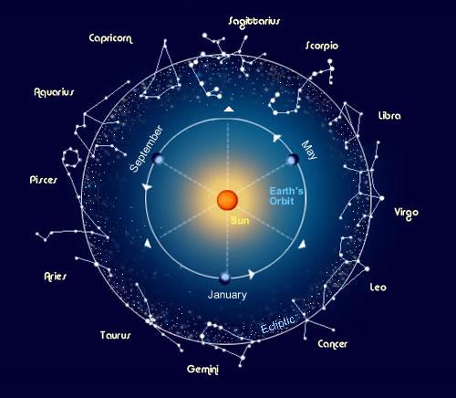 Calendario Lunare Segni Zodiacali.La Luna Oggi Lo Zodiaco
