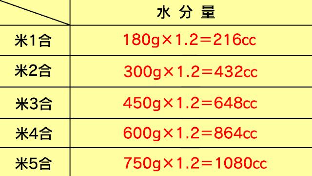 お米を炊く水分量の一覧表