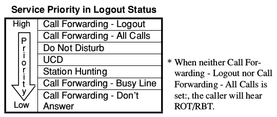 CALL FORWARDING programming