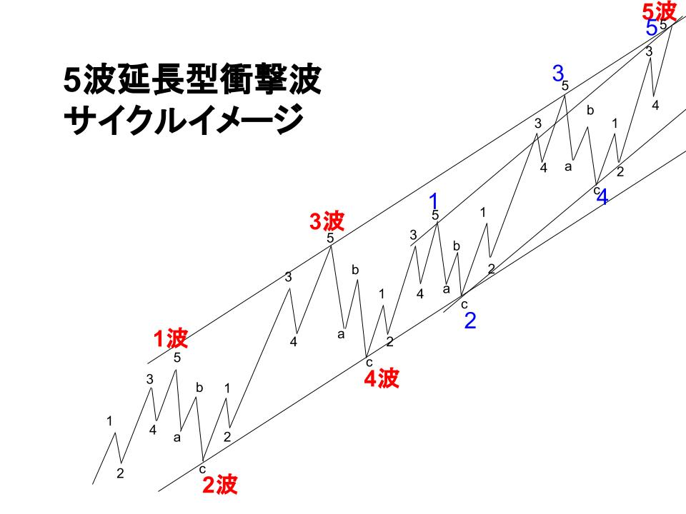 5波延長型イメージ