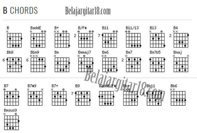 Kumpulan Kunci Gitar Lengkap