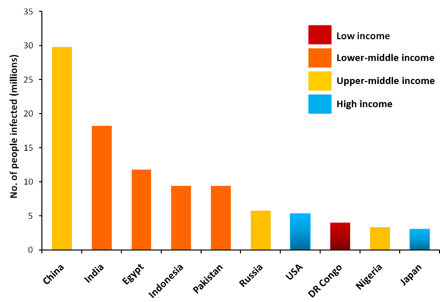 Poor Hep C infection rates per country