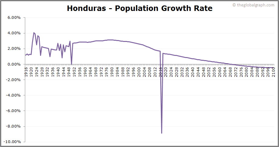 Honduras  Population Growth Rate