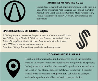 Godrej Aqua Amenities and Specifications