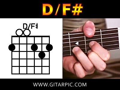 Tutorial Kunci Gitar | Tabs Gitar & Lirik Lagu | Gitarpic.com ...
