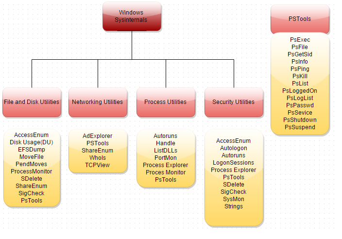 Malware Forensics : Investigation and Mitigation of Windows