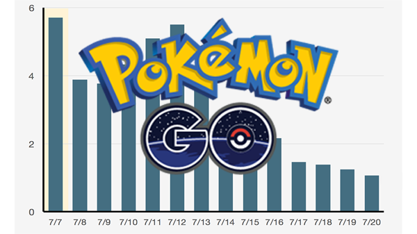 Pokemon Go decline Philippines