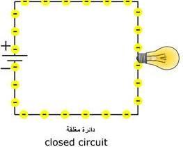 الدائرة الكهربية المغلقة