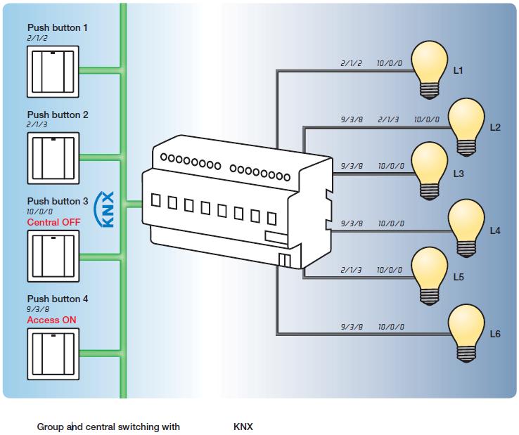 dali lighting control wiring diagram on dimming dmx