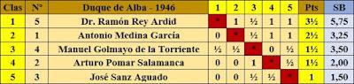 Clasificación final del I Torneo Duque de Alba 1946 según puntuación