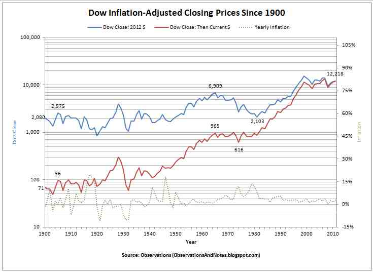 Observations 100-Years of Inflation-Adjusted Stock Market History