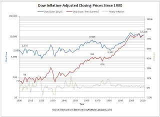 100-year stock market history in  inflation-adjusted constant 2012 dollars