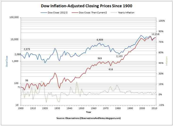 Observations: 100-Years of Inflation-Adjusted Stock Market ...