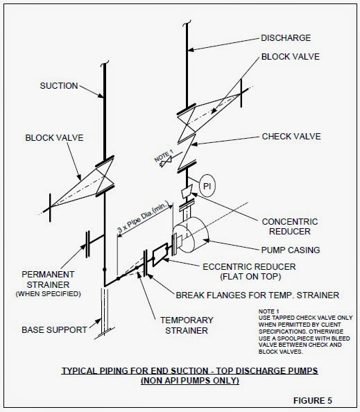 how to do pump piping with layout explained | piping guide piping layout pumps piping layout resume