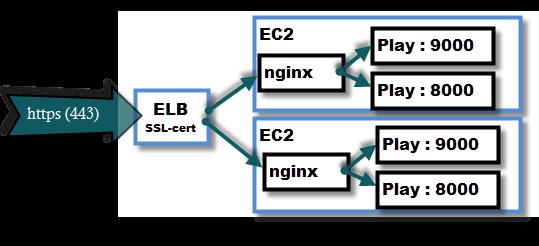 WhiteBoard Coder: (1 of 4) Amazon ELB Multi-domain SSL