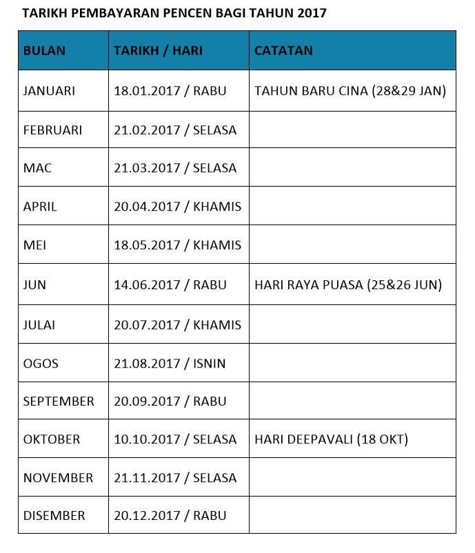 tarikh bayaran pencen 2017