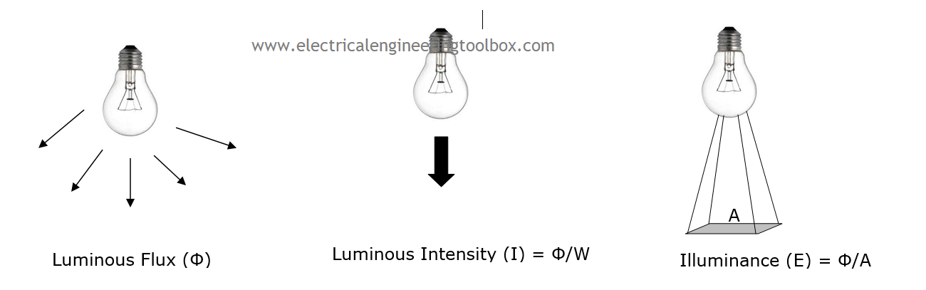 Basics Of Electrical Lighting Design I Learning Electrical Engineering